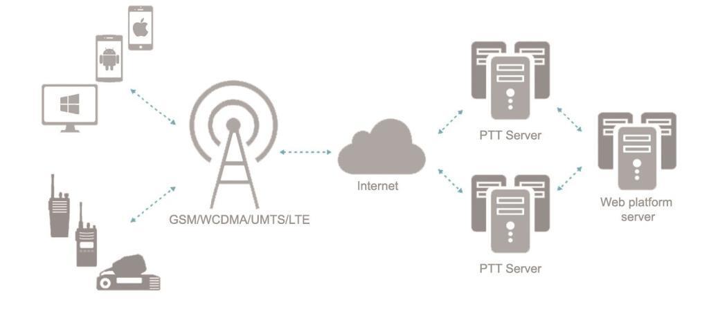 Schéma propojení jednotlivých komponent PoC platformy pro LTE vysílačky